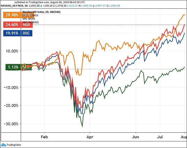 Az arany, a Nasdaq 100, a Nasdaq Composite és az S&P 500 részvényindexek (Tradingview.com)