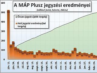 A nap grafikonja: Nagyot estek a szuperkötvény-eladások
