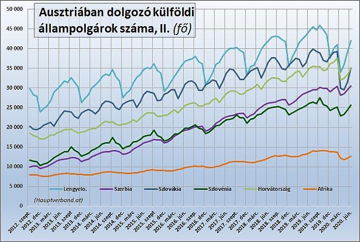 3. Ábra: Az Ausztriában dolgozó külföldiek száma (fő)