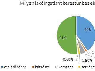 Itt van, mit keresnek a magyar lakásvásárlók - de mit akarnak a szerbek?