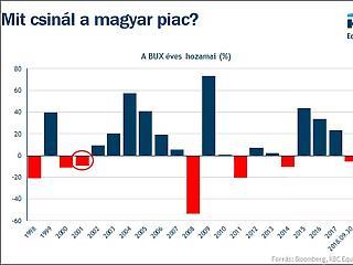 Pénzügyi elnyomás várható Magyarországon?
