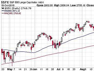 Újra baj van az amerikai piacokon, csúcson az olasz kötvényhozam