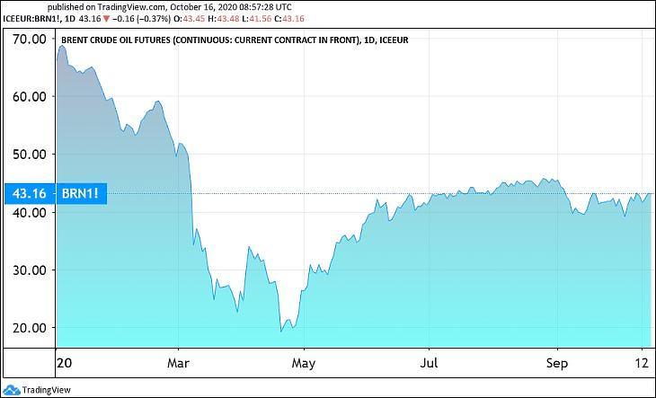 A Brent típusú olaj határidős árfolyama (Tradingview.com)