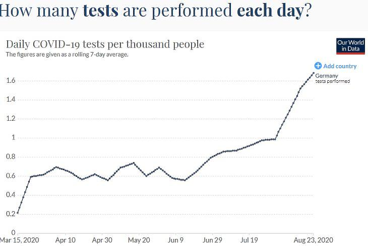 Napi koronavírus-tesztek száma/ezer fő Németországban. (Forrás: Our World In Data)