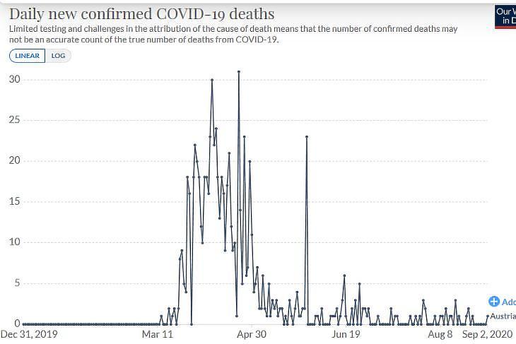 A napi koronavírusos halálesetek számának alakulása Ausztriában. Forrás: Our World In Data