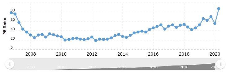 Forrás: Macrotrends - MarketAxess Holdings PE Ratio 2006-2020