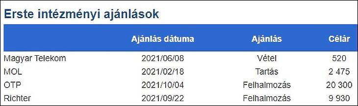 Erste-ajánlások, 2021. október 4.
