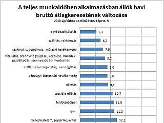 340 ezer fölött keres az átlagos magyar - hol a legnagyobb a béremelkedés?