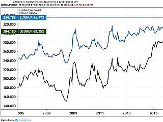 A nagy dilemma: államkötvényt vegyek, vagy inkább eurót?
