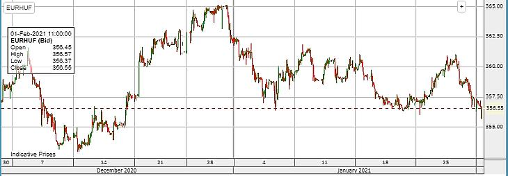 Másfél hónapja nem látott árfolyamon az euró