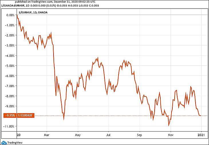 Grafikon: A forint-euró árfolyam 2020-ban (Tradingview.com)