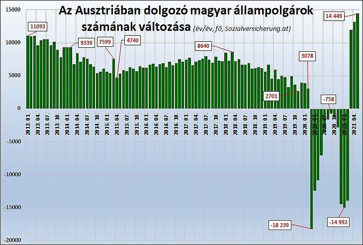Az Ausztriában dolgozó magyar állampolgárok számának változása év/év alapon (fő, Sozialversicherung.at)