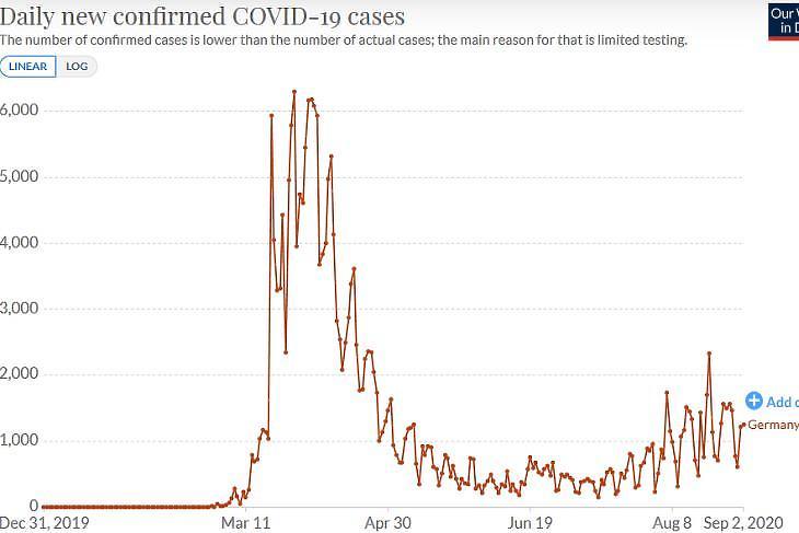 A napi új, diagnosztizált koronavírus-fertőzöttek számának alakulása Németországban. (Forrás: Our World in Data)