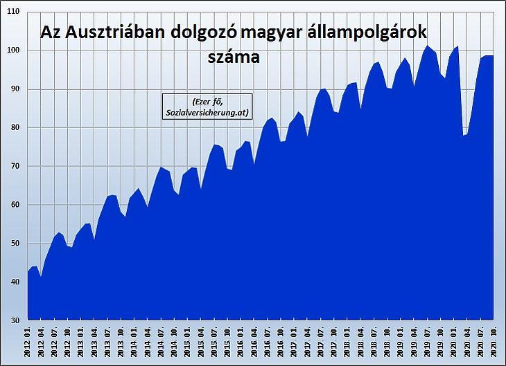 Első ábra: A magyar állampolgárságú foglalkoztatottak száma Ausztriában