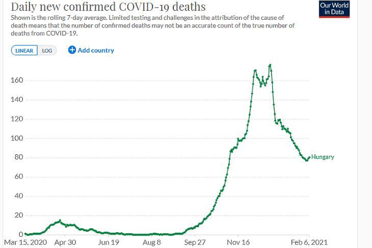 A napi koronavírusos halálesetek száma Magyarországon. (Hétnapos átlag, forrás: Our World In Data)