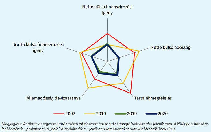 Magyarország külső egyensúlyi helyzetének összefoglaló ábrázolása (Forrás: MNB)