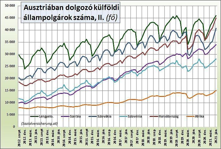 5. Az Ausztriában dolgozó külföldi állampolgárok száma főbb országok szerint, II. (fő)