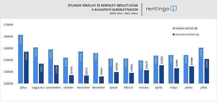 Keresleti és kínálati árak a bérleti piacon (forrás: rentingo.com)