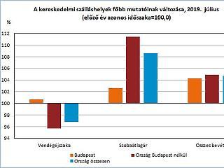 Kevesebb turista jött Magyarországra