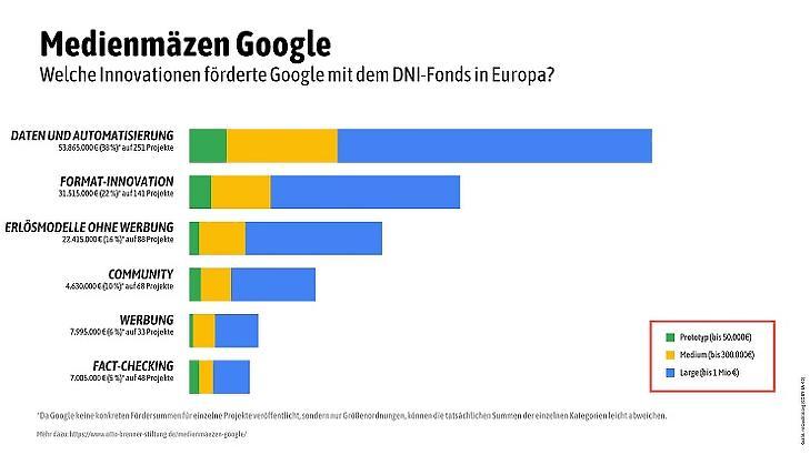 A Google Digital News Initiative támogatásai típusok szerint (Forrás: Medienmäzen Google)