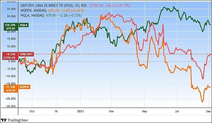 Perui és latin-amerikai részvényindexek (piros: limai tőzsdeindex helyi devizában, narancs: a Nasdaq perui indexe dollárban, zöld: a Nasdaq latin-amerikai indexe dollárban) (Tradingview.com)