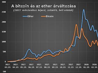 Ez már tényleg a vége? Nulláig zuhan a bitcoin?