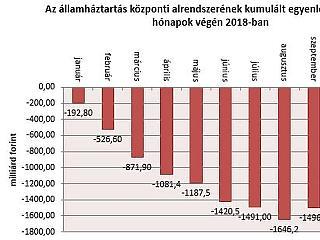 Pénz jött Brüsszelből – az éves cél 110 százalékánál tart a hiány