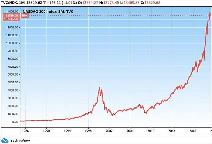 A Nasdaq 100 index hosszú távon (Tradingview.com)