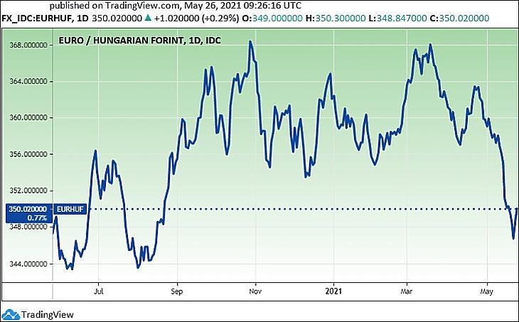 Az euró/forint árfolyam, egy év (Tradingview.com)