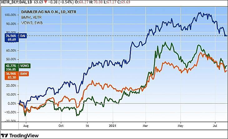 A Daimler, a BMW és a Volkswagen árfolyama (Tradingview.com)