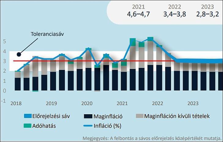 Az MNB Inflációs előrejelzése (forrás: MNB)