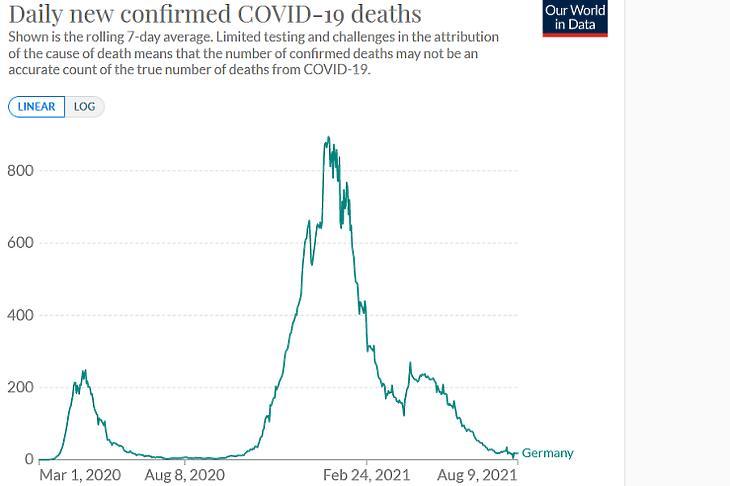 A koronavírusos halálesetek napi száma Németországban.  (Hétnapos átlag, forrás: Our World In Data)