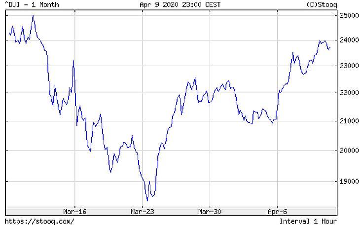 A Dow Jones ipari átlag alakulása. Forrás: stooq.com