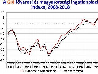 Rég volt már ennyire jó passzban a magyar ingatlanpiac