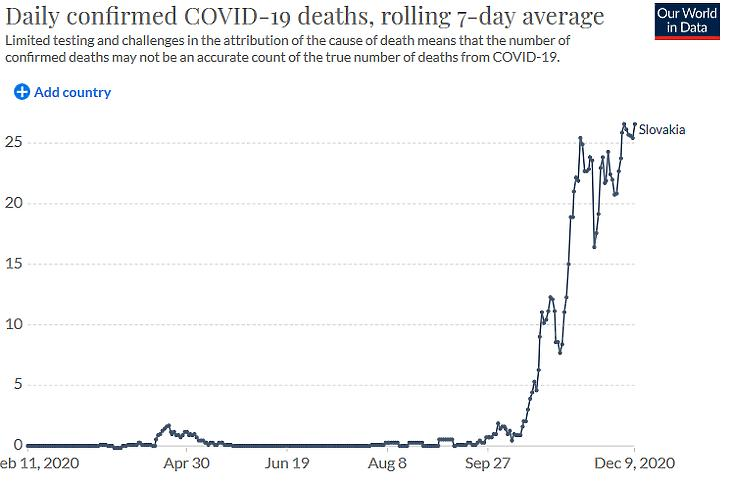 A napi koronavírusos halálesetek száma Szlovákiában. (Hétnapos átlag, forrás: Our World In Data)