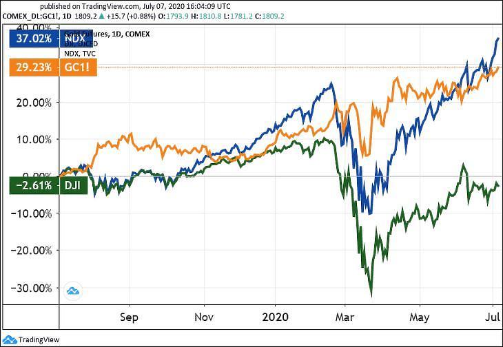 Grafikon: Az arany (GC), a Nasdaq 100 (NDX) és a Dow Jones Ipari Átlag (DJI) egy éve. (Tradingview.com)