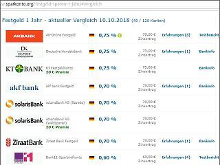Euróban lehet ma Magyarországon a legmagasabb reálkamatot elérni?