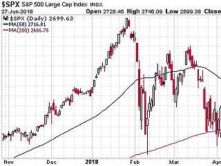 Egy pont, amíg nem kell félni a piaci összeomlástól