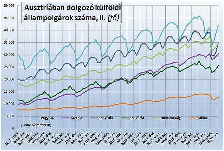 Grafikon: Külföldi munkavállalók Ausztriában, II.