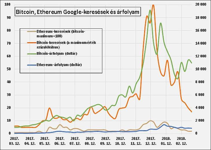 miért megy fel a bitcoin ár)
