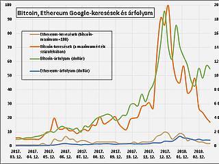 A bitcoin-árfolyam előrejelzése: tyúk-tojás probléma?