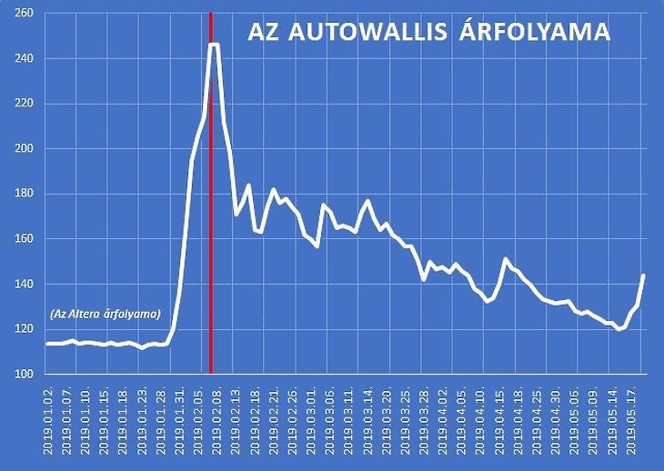 Azért sem szokunk le a saját autó vásárlásáról – terjeszkedne az AutoWallis