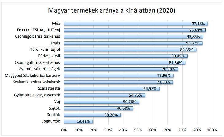Magyar termékek aránya a kínálatban - forrás: NÉBIH