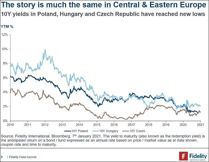 Grafikon: lengyel, magyar és cseh tíz éves kötvényhozam (Fidelity)