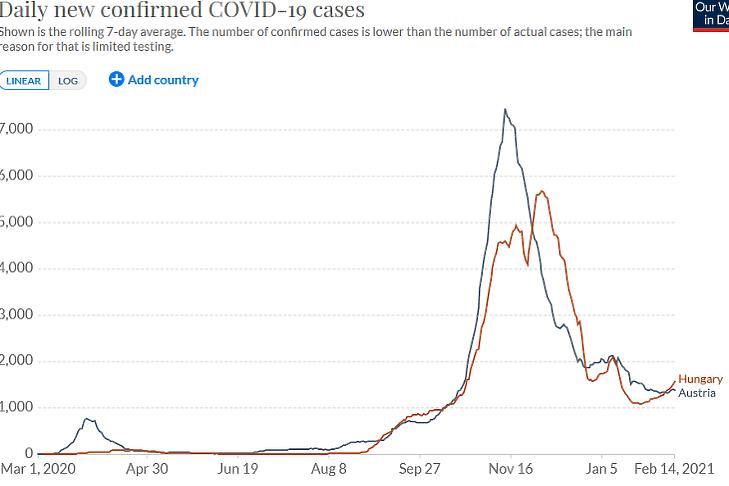 Az új, diagnosztizált koronavírus-fertőzések száma Magyarországon és Ausztriában. (Hétnapos átlag, forrás: Our World In Data)