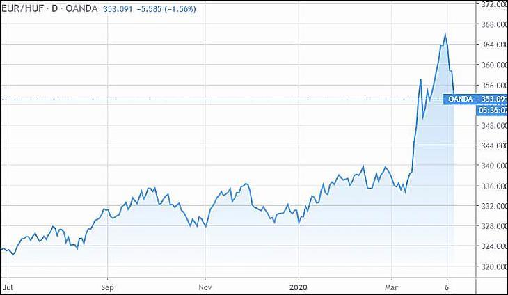 ***Az euró/forint árfolyam (Tradingview.com)***