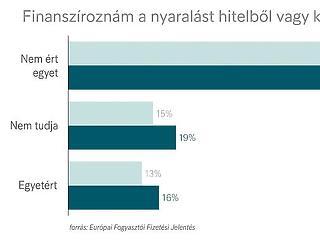 A magyarok szerint butaság hitelből nyaralni