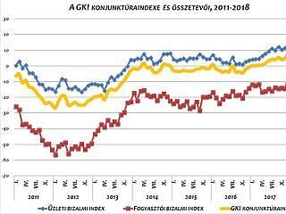 Novemberben is optimista volt a magyar gazdaság