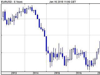 Hasít az euró, 3 éve robbant a svájci frank