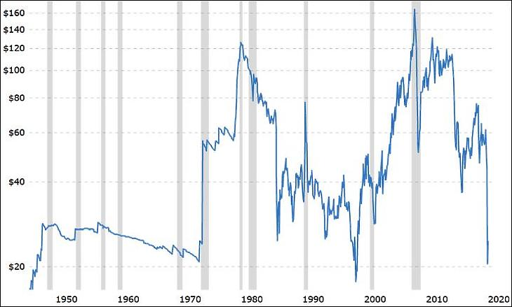 A WTI típusú olaj ára az amerikai fogyasztói árakkal korrigálva (Macrotrends.net)